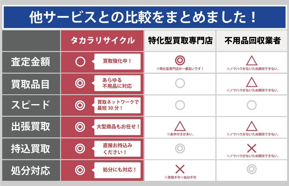 富山タカラリサイクルと他サービスとの違い